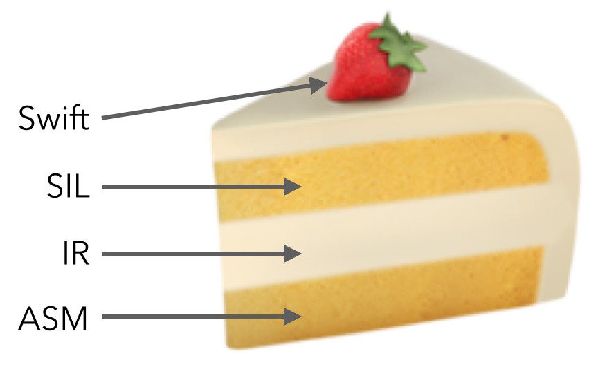 compiler layer cake
