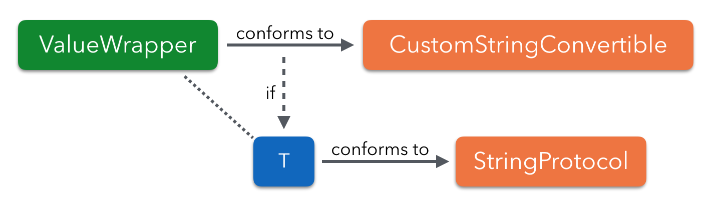 Conditional conformance