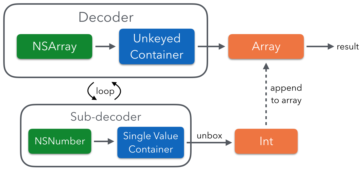 JSON to Swift with Decoder and Decodable - Swift Unboxed