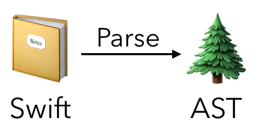 Parser: Swift code to AST representation