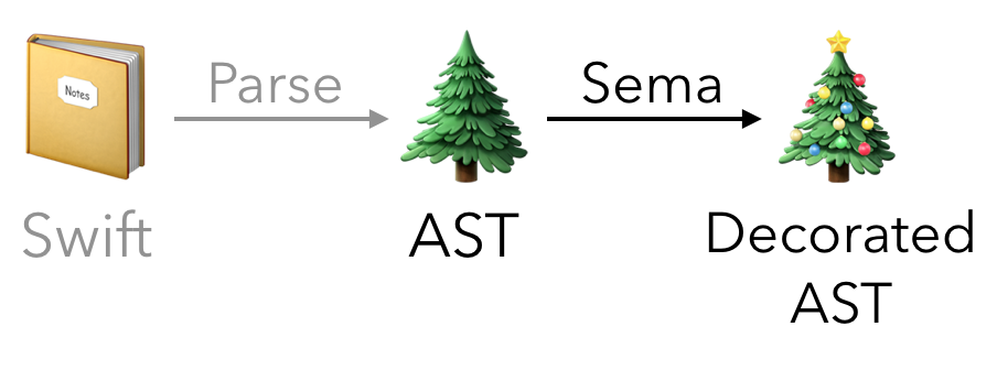 Semantic analysis: decorate the AST