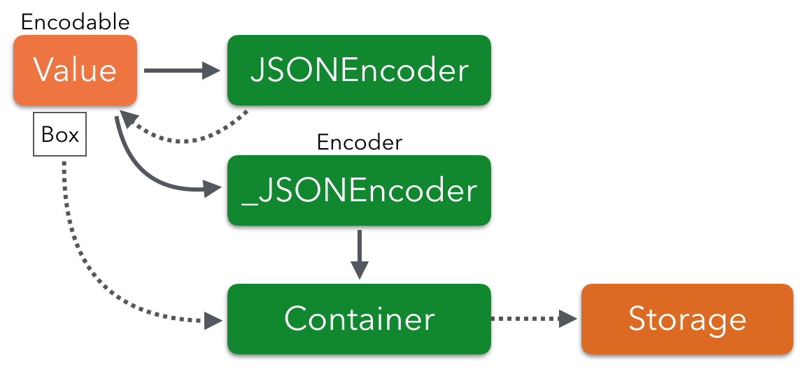 Encoding up to a container and a boxed value