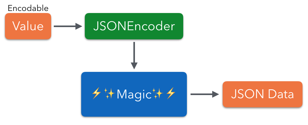 JSON with Encoder and Encodable - Swift Unboxed