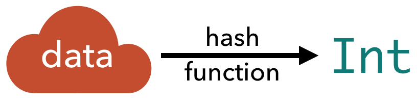Hash values map data to an integer