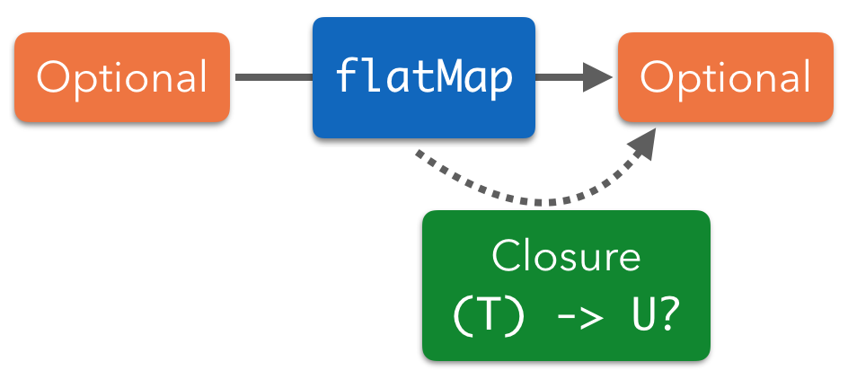 flatMap on an optional