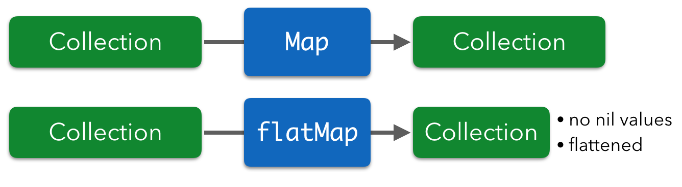 Map and flatMap on collections