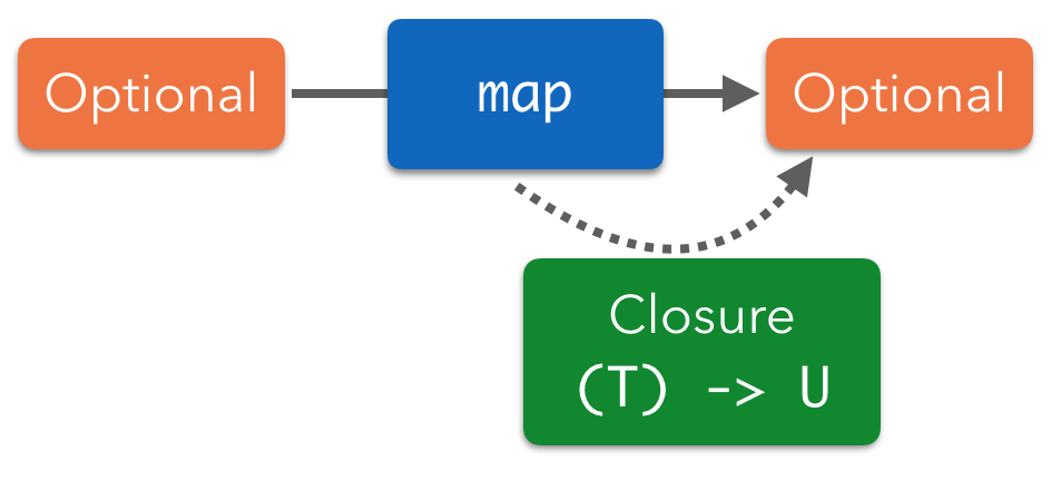 Map on an optional
