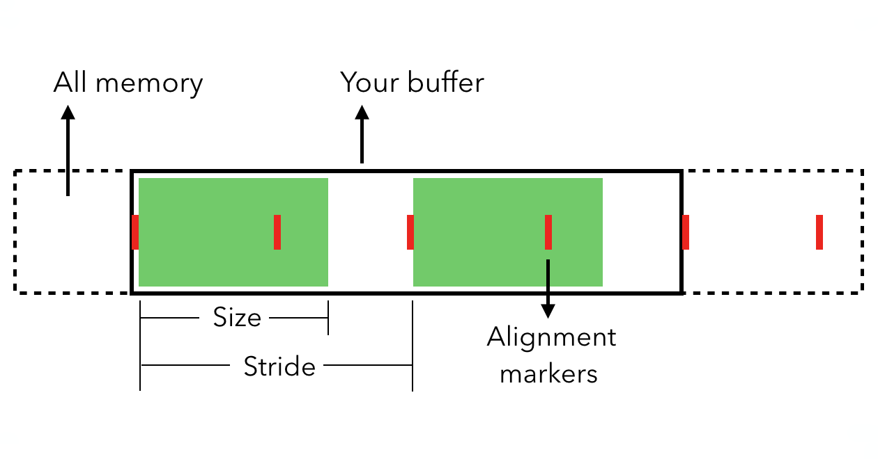 Size, Stride, Alignment - Swift Unboxed