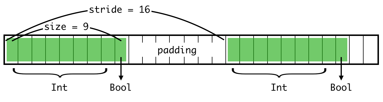 Contiguous array, with correct stride and padding