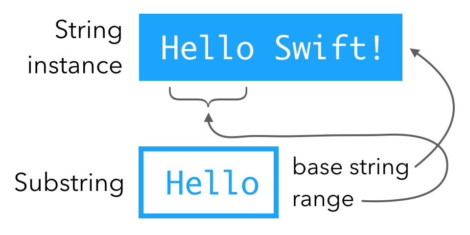 Substring is a base string and a range