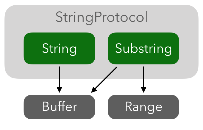 Substring and String conform to StringProtocol